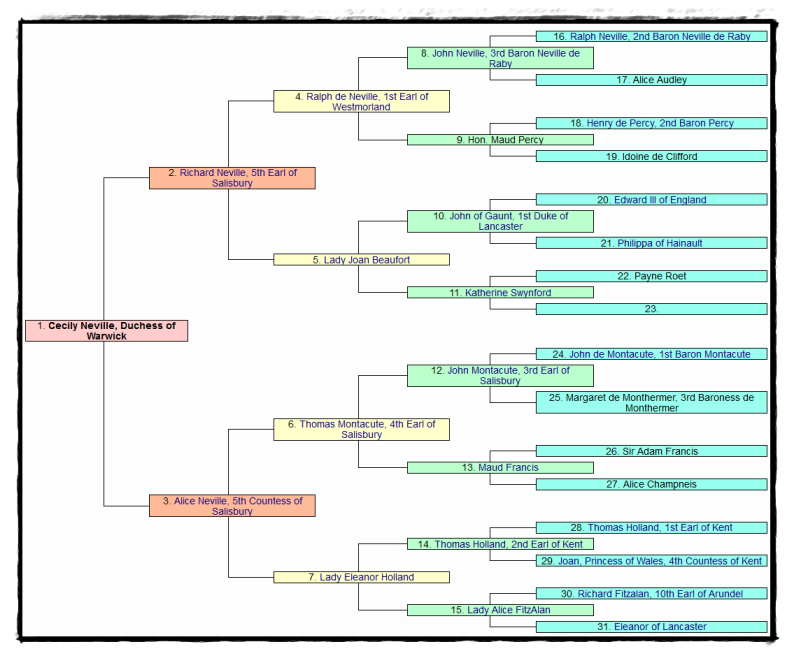 Ancestry of Cecily, Duchess of Warwick
