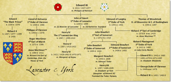 wars-of-the-roses-family-tree